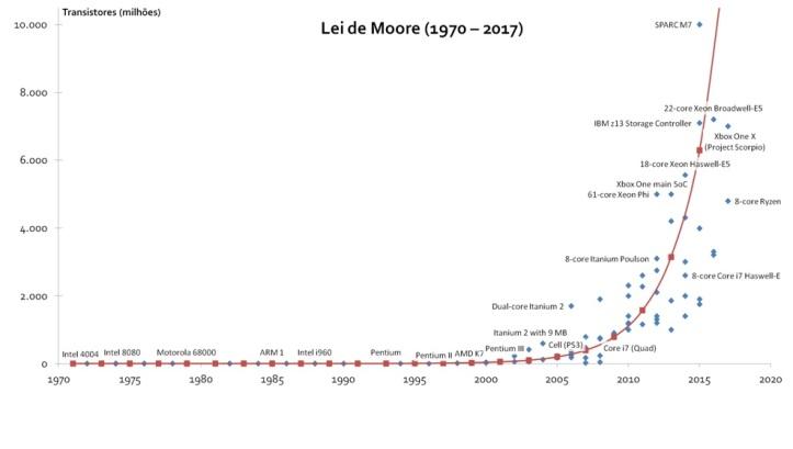 moore2.0
